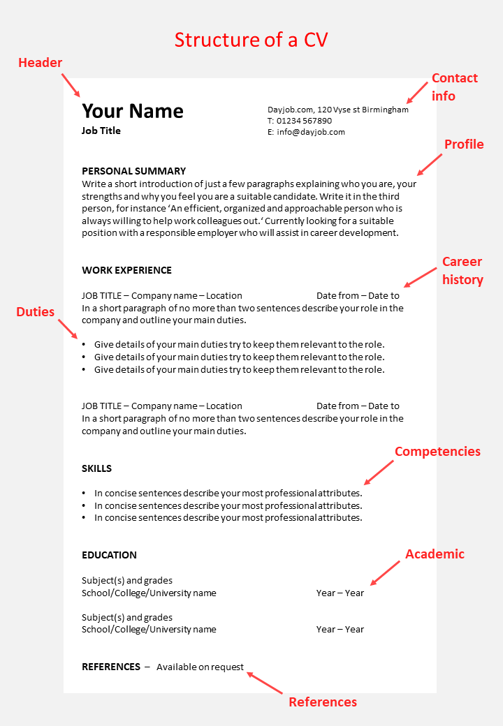 the structure of a good CV